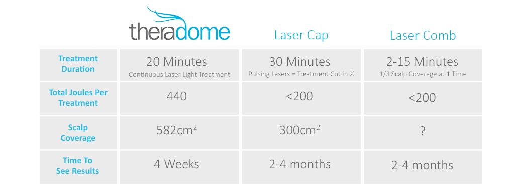 Healthy Hair Follicles | Theradome laser helmet