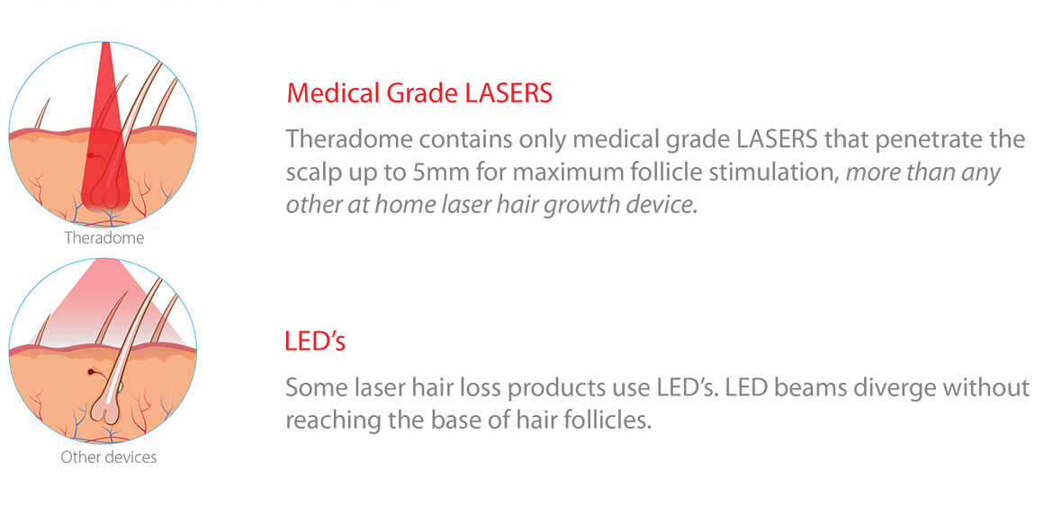 leds for hair growth